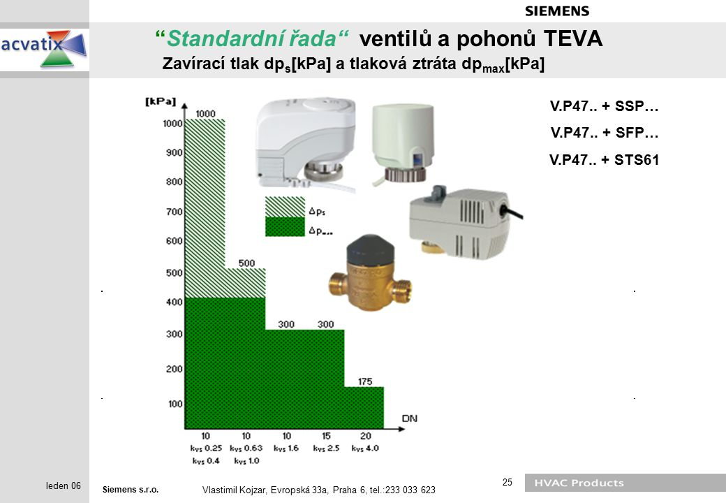 Standardní řada ventilů a pohonů TEVA Zavírací tlak dps[kPa] a tlaková ztráta dpmax[kPa]